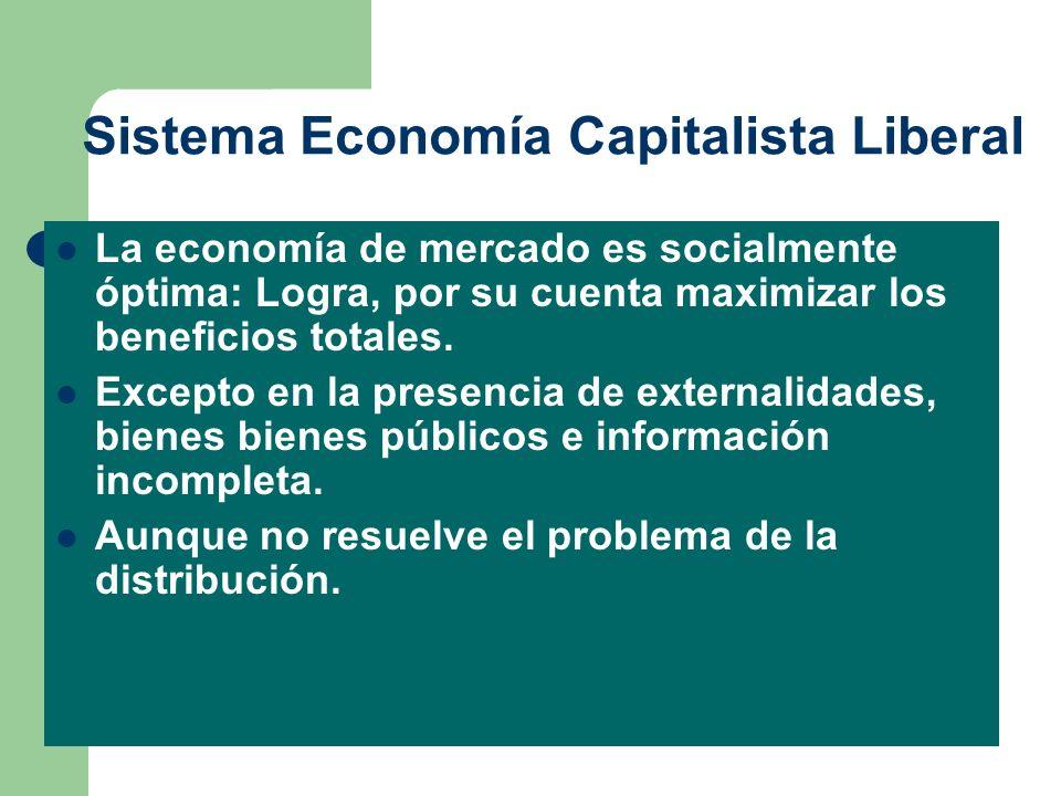Sistema Economía Capitalista Liberal