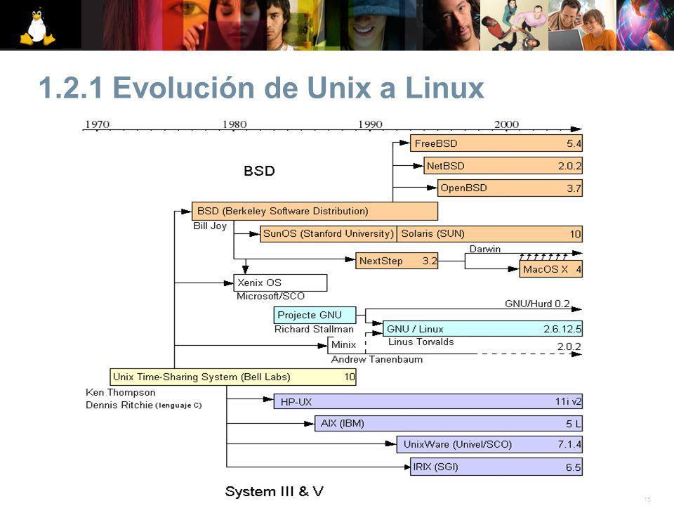 1.2.1 Evolución de Unix a Linux