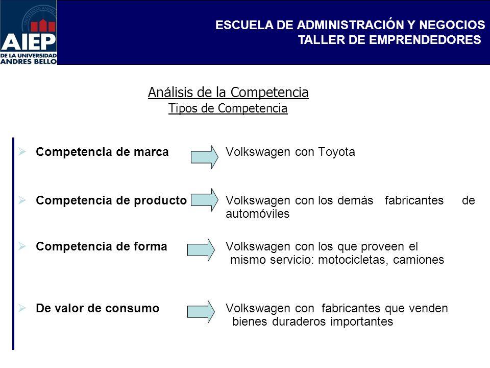 Análisis de la Competencia Tipos de Competencia
