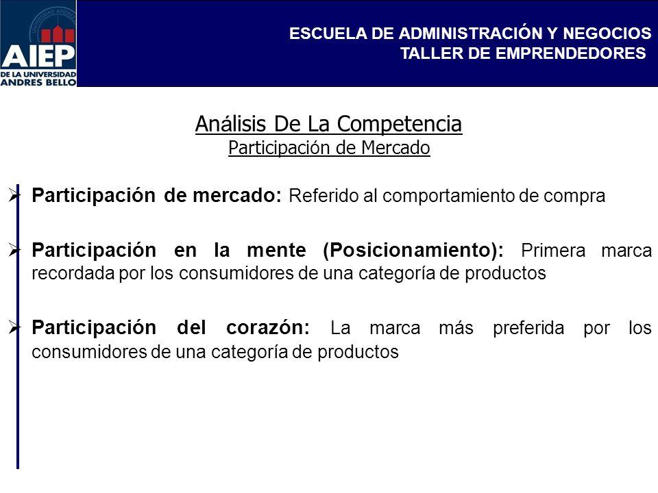 Análisis De La Competencia Participación de Mercado