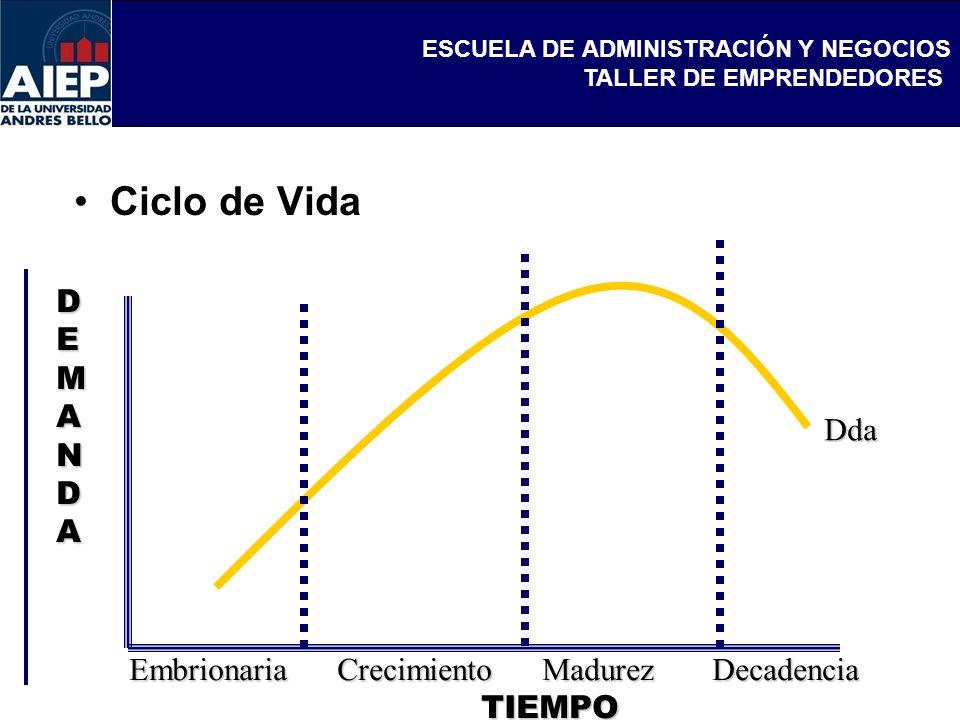 Ciclo de Vida D E M A N Dda Embrionaria Crecimiento Madurez Decadencia