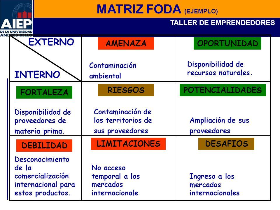 MATRIZ FODA (EJEMPLO) EXTERNO INTERNO AMENAZA OPORTUNIDAD RIESGOS