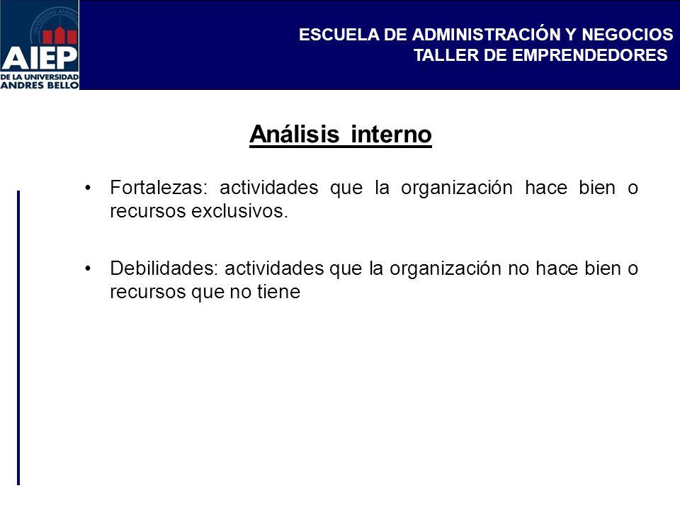 Análisis interno Fortalezas: actividades que la organización hace bien o recursos exclusivos.