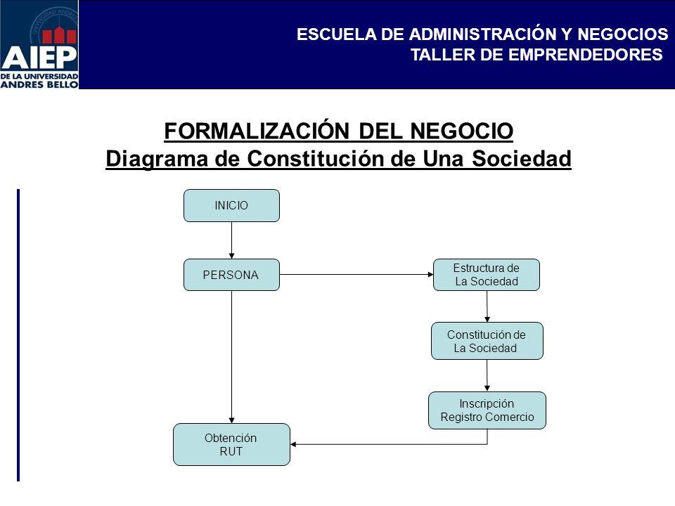 FORMALIZACIÓN DEL NEGOCIO Diagrama de Constitución de Una Sociedad