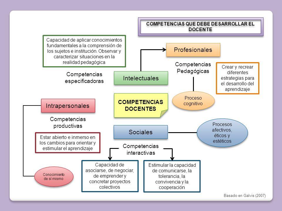 COMPETENCIAS QUE DEBE DESARROLLAR EL DOCENTE COMPETENCIAS DOCENTES