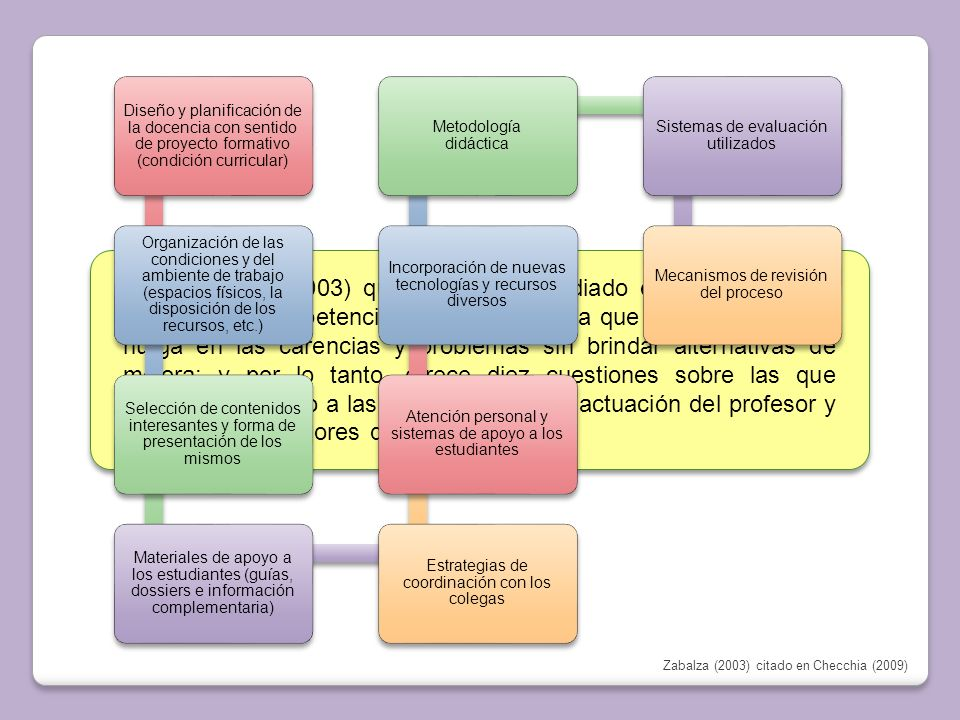 Diseño y planificación de la docencia con sentido de proyecto formativo (condición curricular)