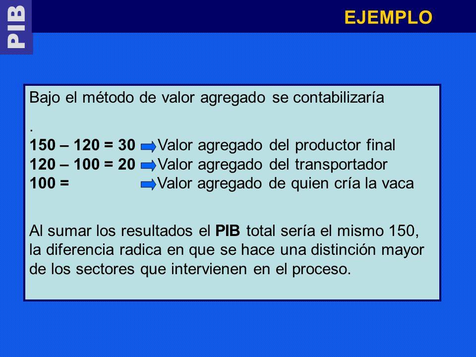 PIB EJEMPLO Bajo el método de valor agregado se contabilizaría