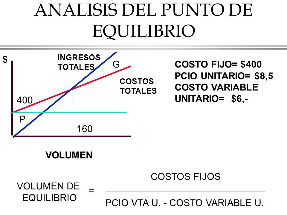 ANALISIS DEL PUNTO DE EQUILIBRIO