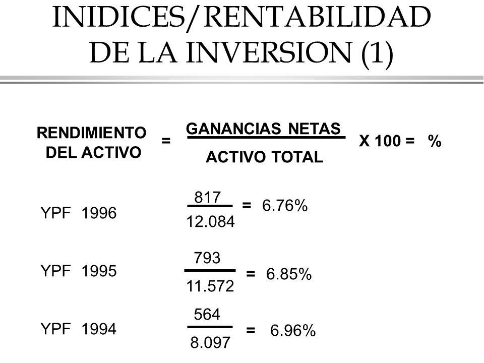 INIDICES/RENTABILIDAD DE LA INVERSION (1)