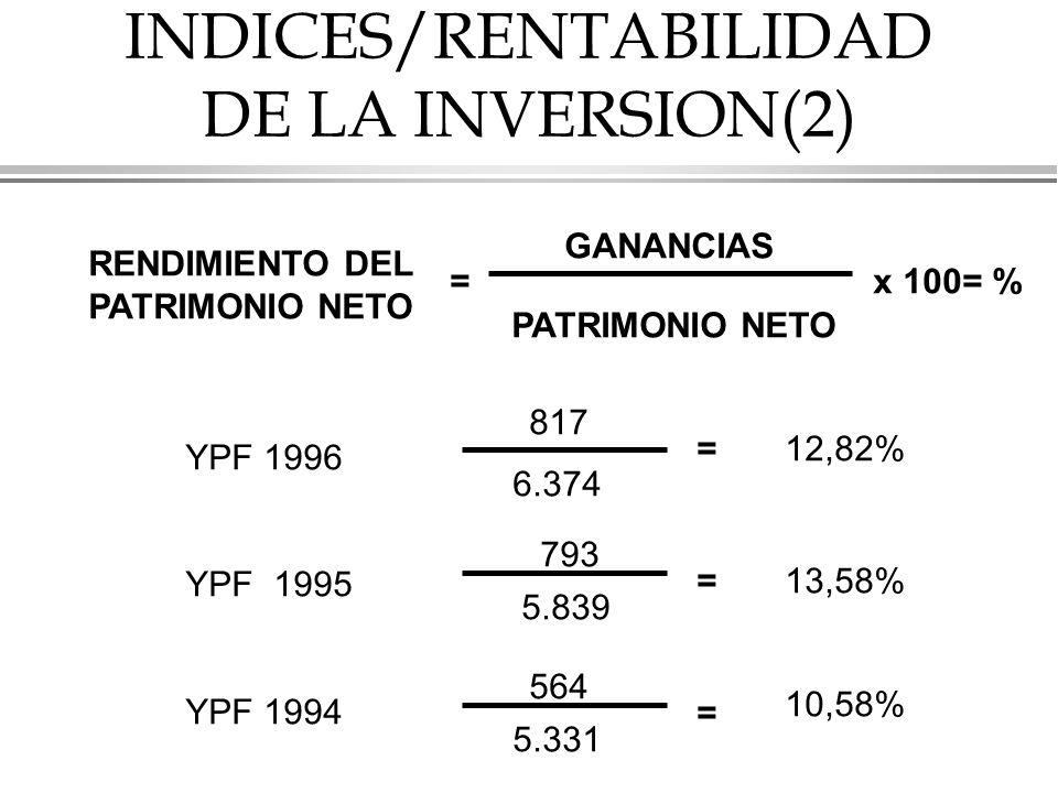 INDICES/RENTABILIDAD DE LA INVERSION(2)