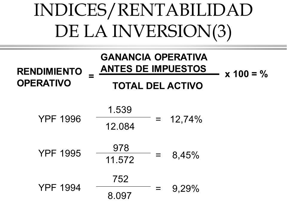 INDICES/RENTABILIDAD DE LA INVERSION(3)