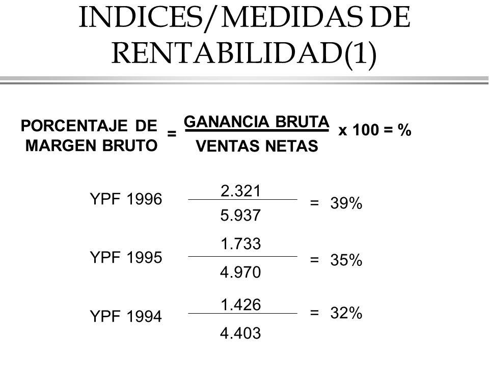 INDICES/MEDIDAS DE RENTABILIDAD(1)