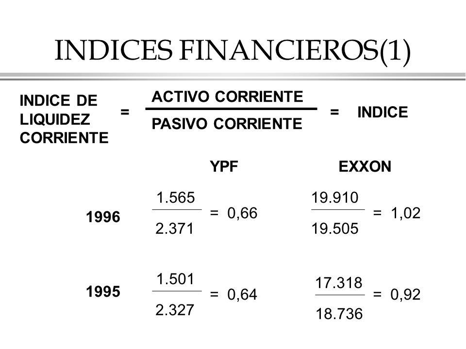 INDICES FINANCIEROS(1)