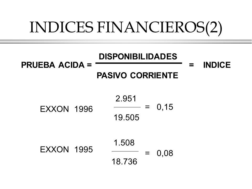 INDICES FINANCIEROS(2)