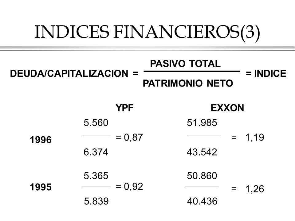 INDICES FINANCIEROS(3)