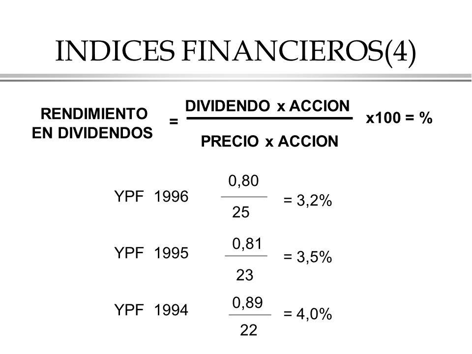INDICES FINANCIEROS(4)
