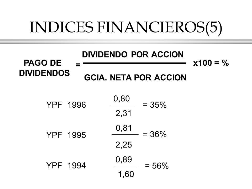 INDICES FINANCIEROS(5)
