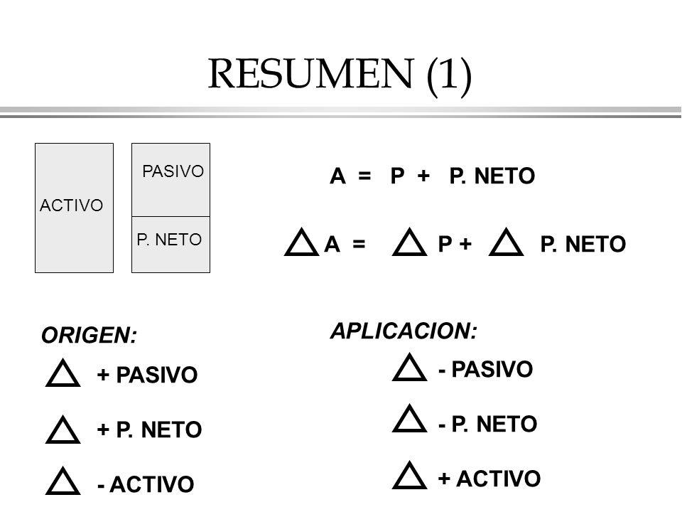RESUMEN (1) A = P + P. NETO A = P + P. NETO APLICACION: ORIGEN: