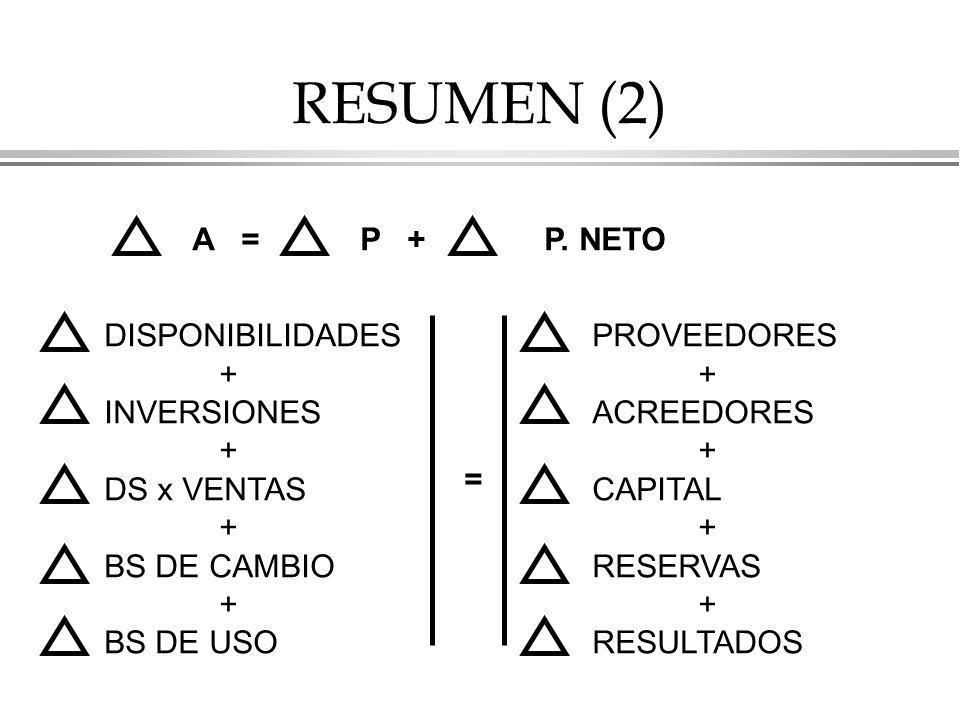RESUMEN (2) A = P + P. NETO DISPONIBILIDADES + INVERSIONES DS x VENTAS