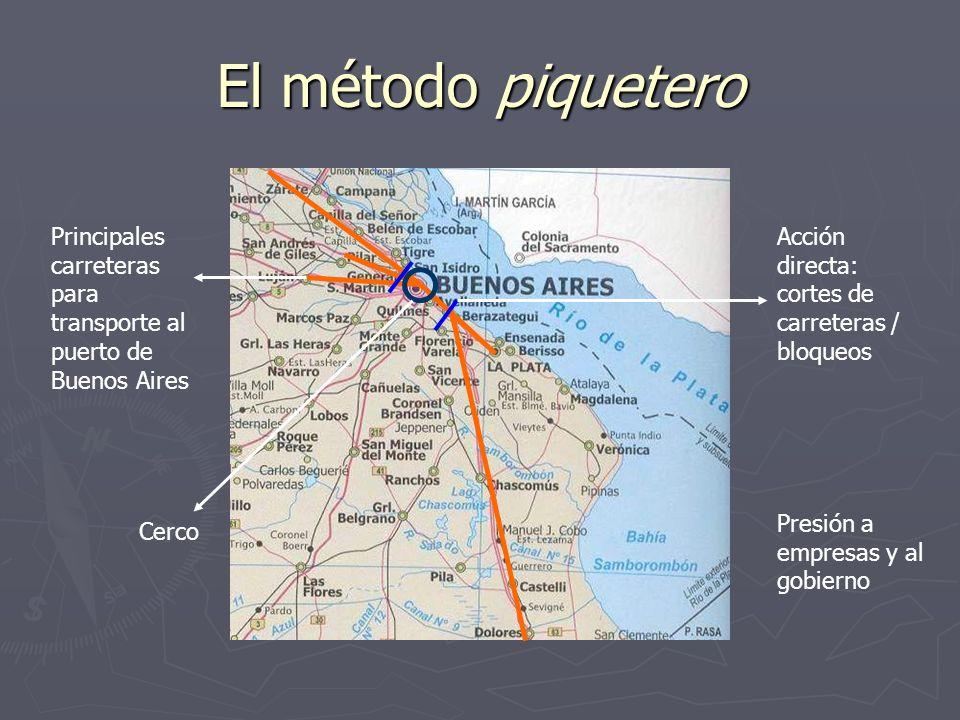 El método piquetero Principales carreteras para transporte al puerto de Buenos Aires. Acción directa: cortes de carreteras / bloqueos.