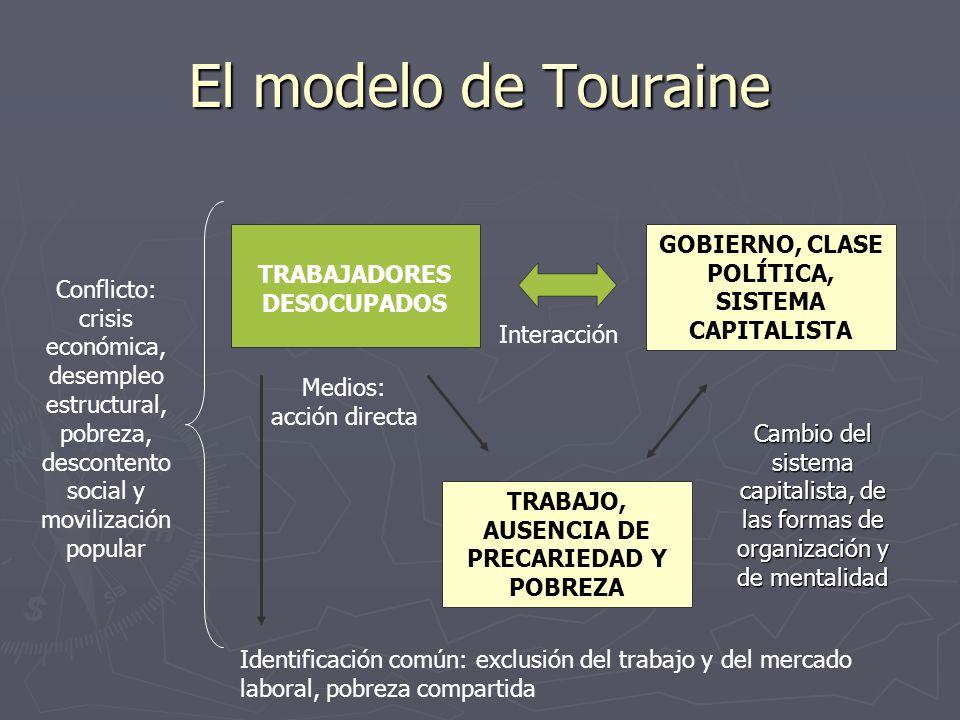 El modelo de Touraine GOBIERNO, CLASE POLÍTICA, SISTEMA CAPITALISTA