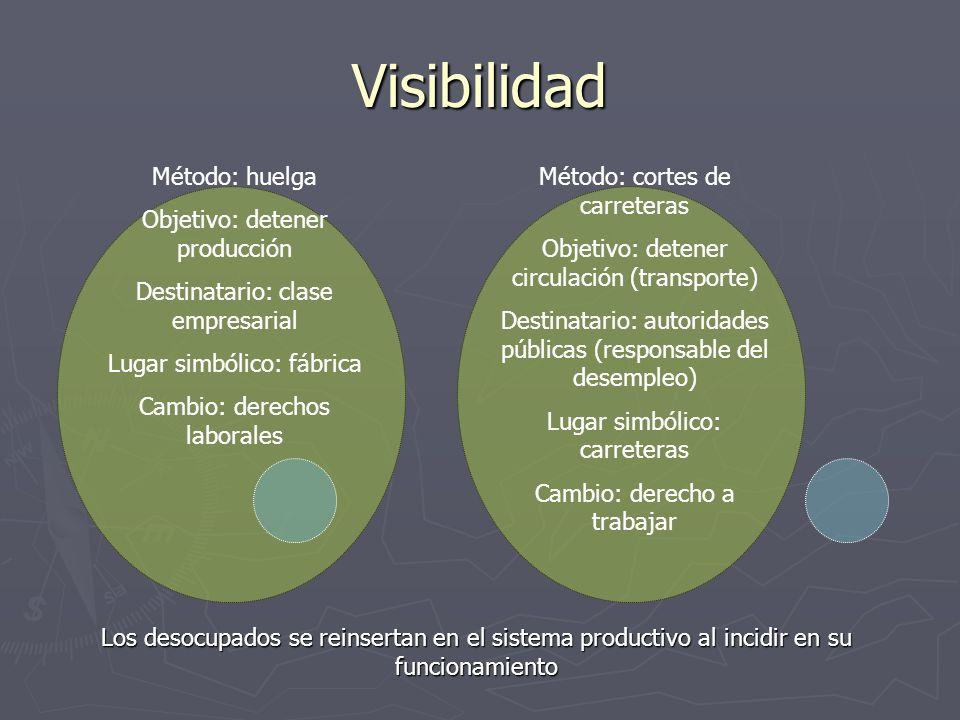 Visibilidad Método: huelga Objetivo: detener producción
