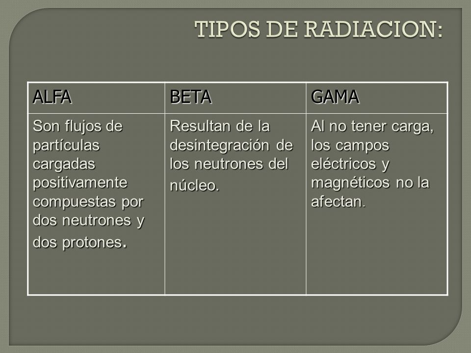 TIPOS DE RADIACION: ALFA BETA GAMA