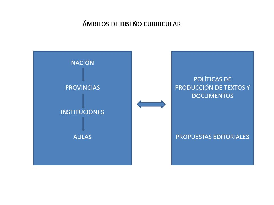 ÁMBITOS DE DISEÑO CURRICULAR