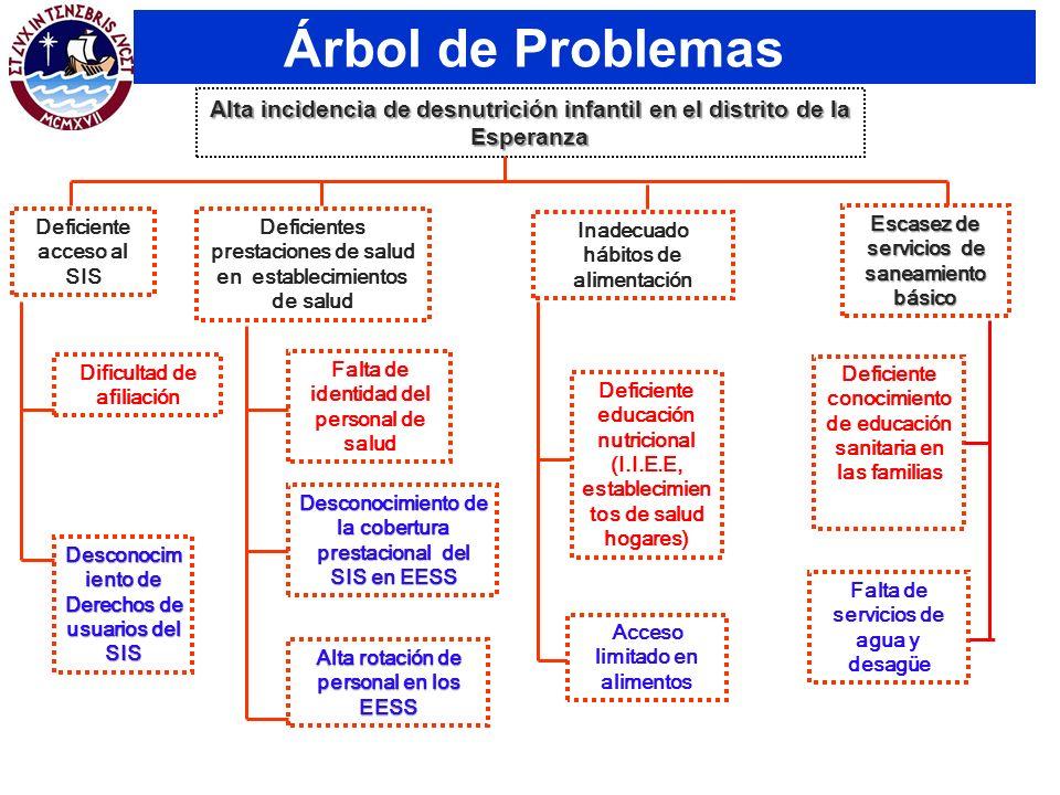 Árbol de Problemas Alta incidencia de desnutrición infantil en el distrito de la Esperanza. Dificultad de afiliación.