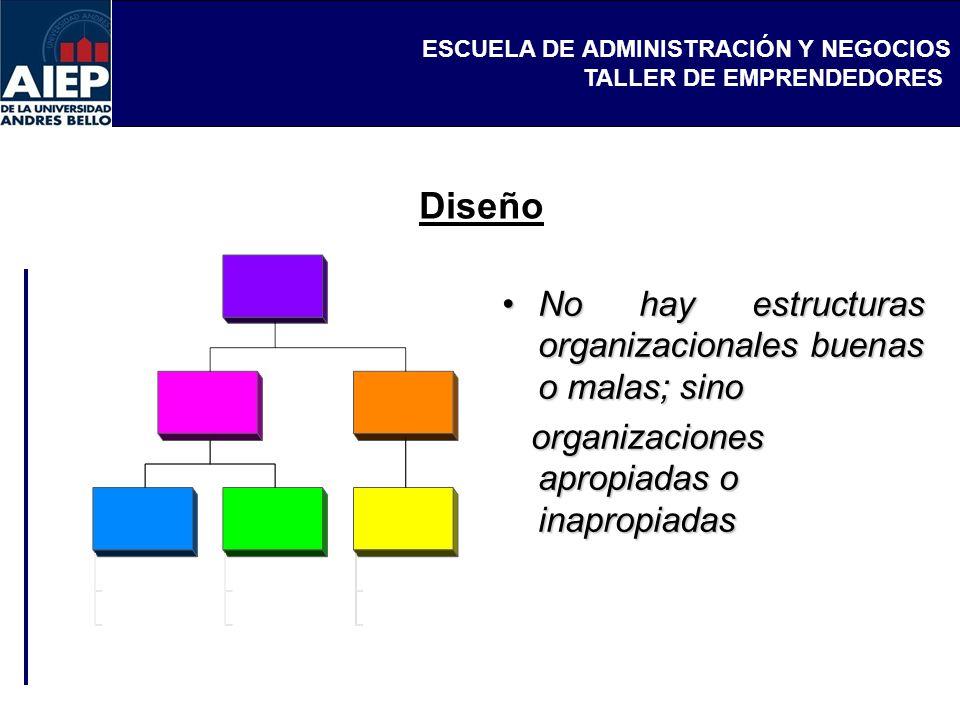 Diseño No hay estructuras organizacionales buenas o malas; sino