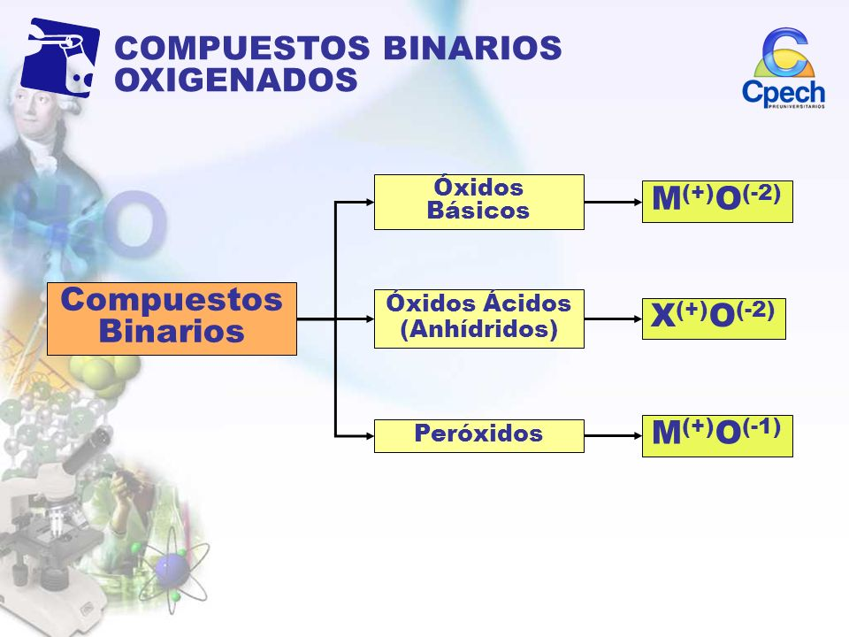 M(+)O(-2) Compuestos Binarios X(+)O(-2) M(+)O(-1)