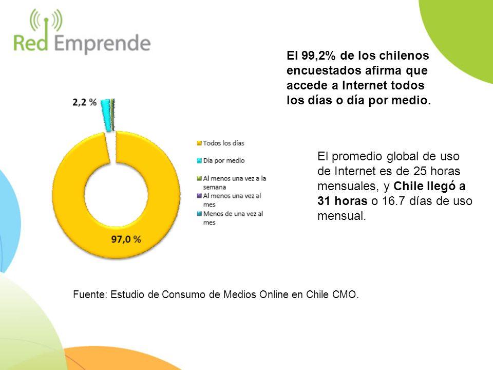 El 99,2% de los chilenos encuestados afirma que accede a Internet todos los días o día por medio.