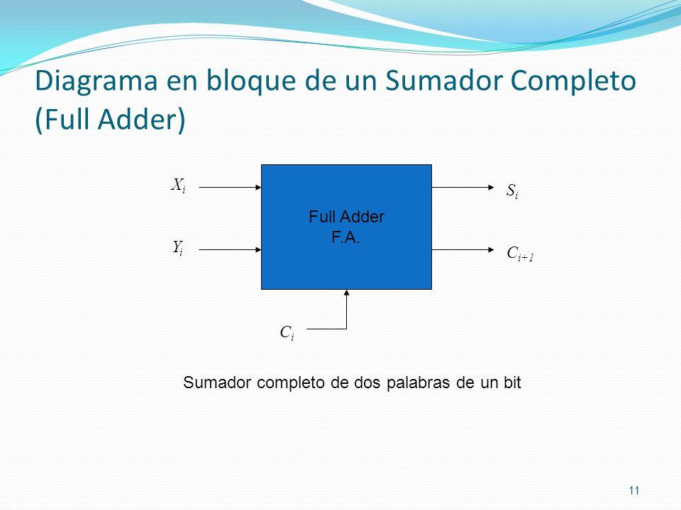 Diagrama en bloque de un Sumador Completo (Full Adder)