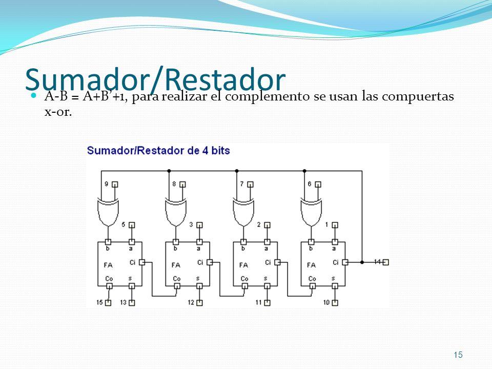 Sumador/Restador A-B = A+B'+1, para realizar el complemento se usan las compuertas x-or.