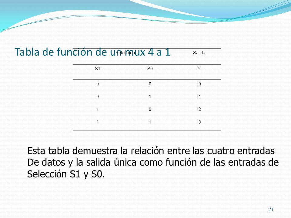 Tabla de función de un mux 4 a 1