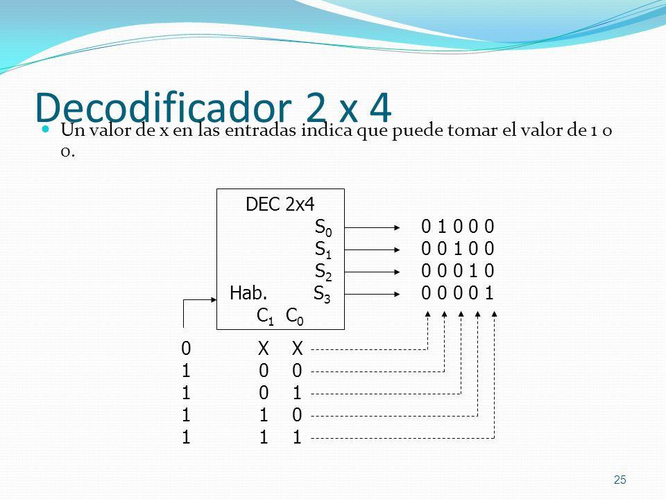 Decodificador 2 x 4 Un valor de x en las entradas indica que puede tomar el valor de 1 o 0. X X.