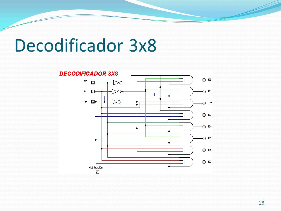 Decodificador 3x8