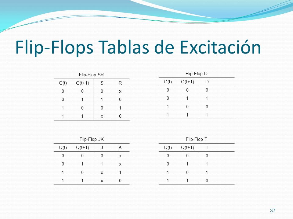 Flip-Flops Tablas de Excitación