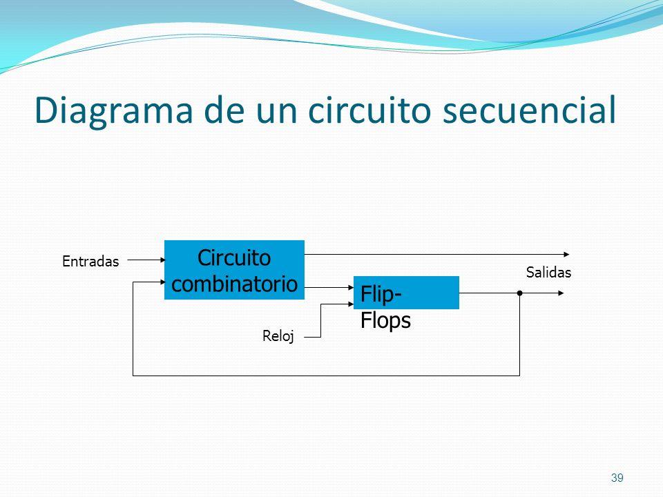 Diagrama de un circuito secuencial