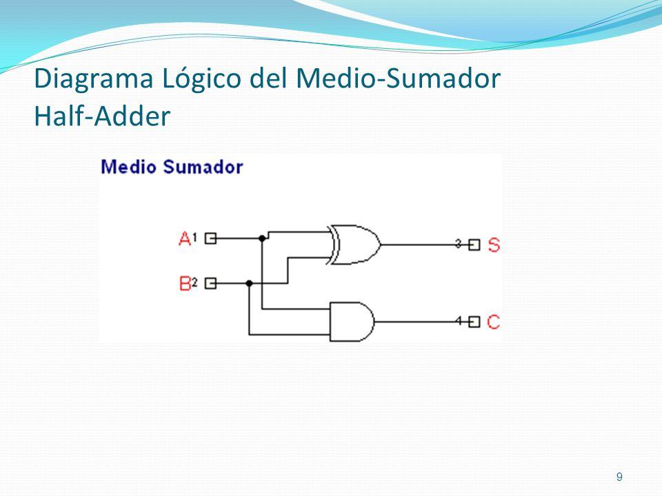 Diagrama Lógico del Medio-Sumador Half-Adder