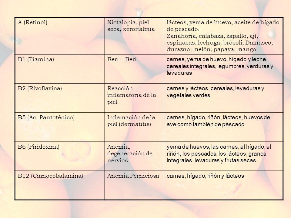 A (Retinol) Nictalopía, piel seca, xeroftalmia.