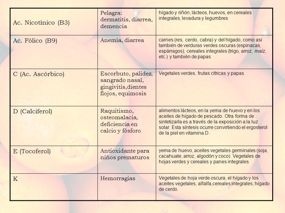 Ac. Nicotínico (B3) Ac. Fólico (B9) C (Ac. Ascórbico) D (Calciferol)