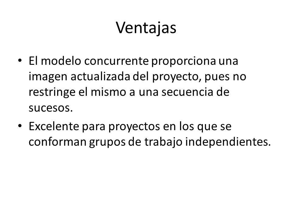 Ventajas El modelo concurrente proporciona una imagen actualizada del proyecto, pues no restringe el mismo a una secuencia de sucesos.