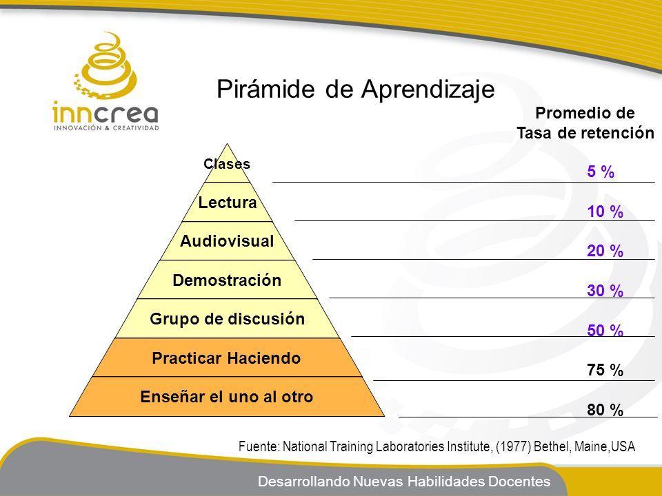 Pirámide de Aprendizaje