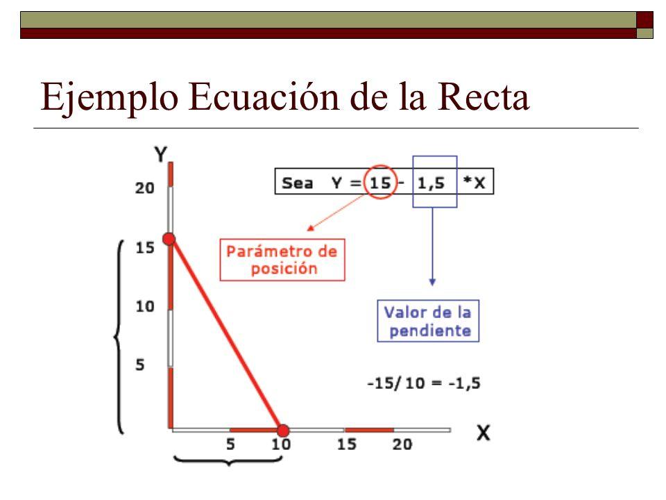 Ejemplo Ecuación de la Recta