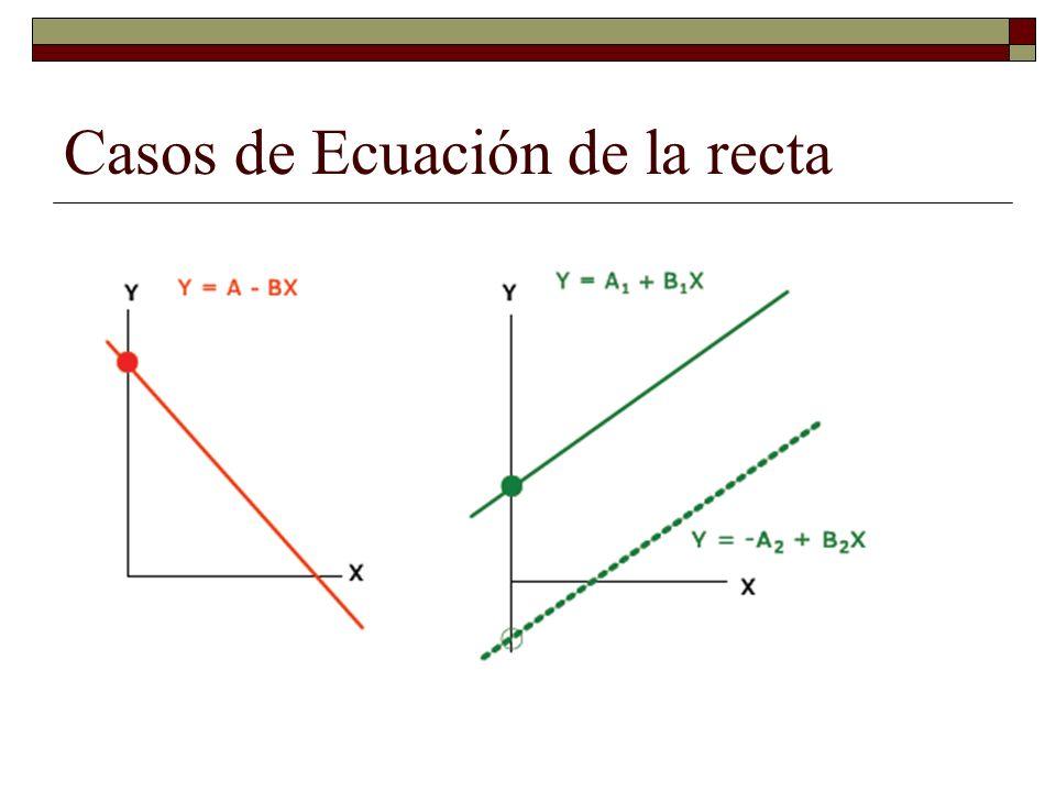 Casos de Ecuación de la recta