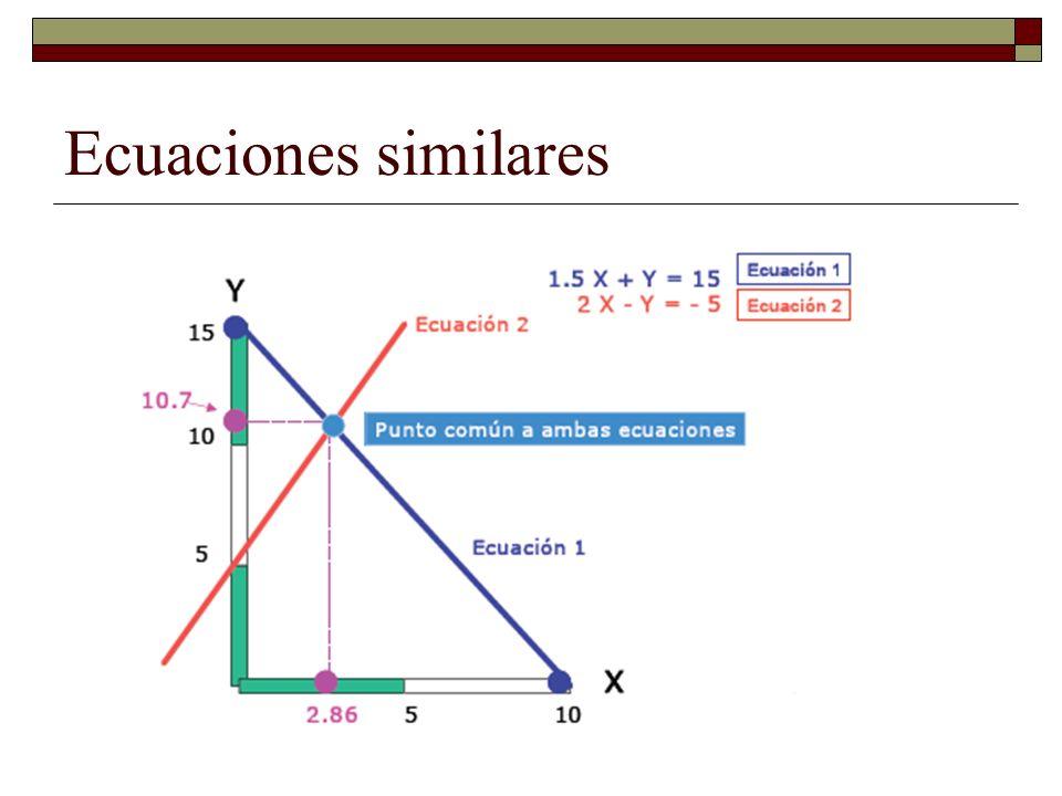 Ecuaciones similares