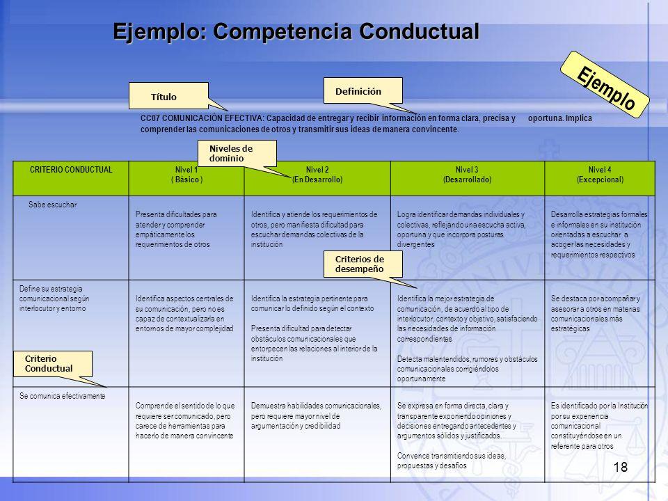 Ejemplo: Competencia Conductual