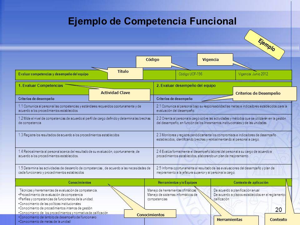 Herramientas y/o Equipos Contexto de aplicación