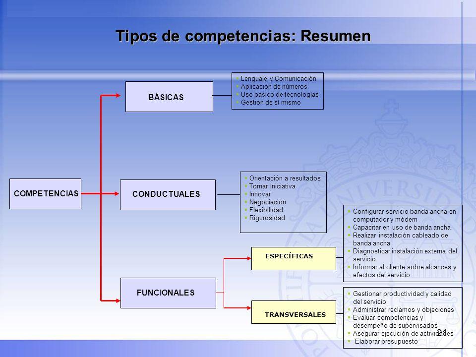 Tipos de competencias: Resumen